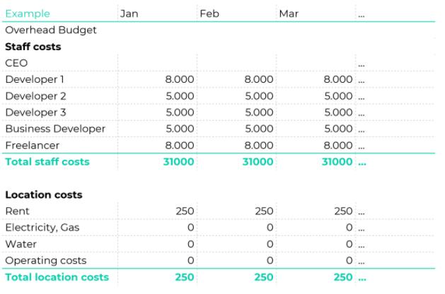 Overhead budget chart